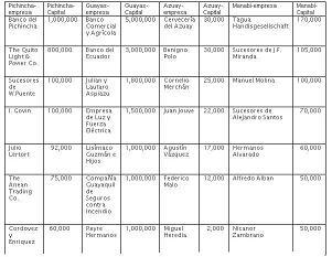 Principales empresas y empresarios más importantes de Ecuador por provincias 1909