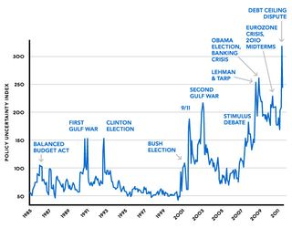 Index of U.S. Policy Uncertainty, Jan. 1985 to Aug. 2011