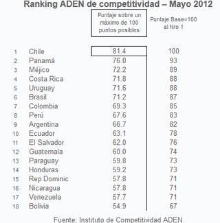 Ranking Aden - Competitividad
