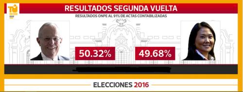 Perú Segunda Vta.